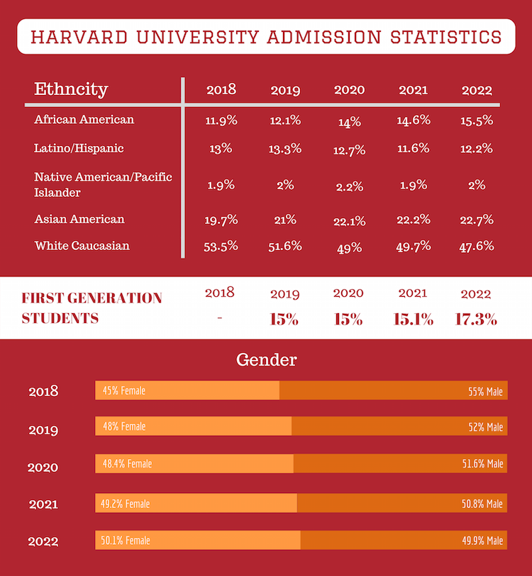 Data from Harvard Crimson