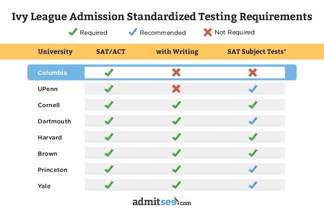 college subject test requirements greatest essay