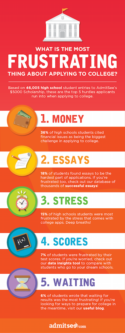 buy college essay  mom vs dad essay emily s heart updates c education the smarter college essay writing guide
