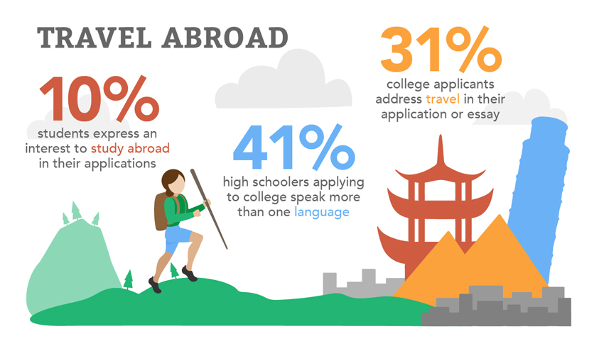 facts you didn t know about student enrollment and travel  students from utah wisconsin and california are the most likely to stay in state 70% of students from utah don t leave the state to attend college