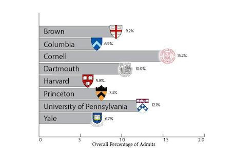Acceptance rates for class of 2017