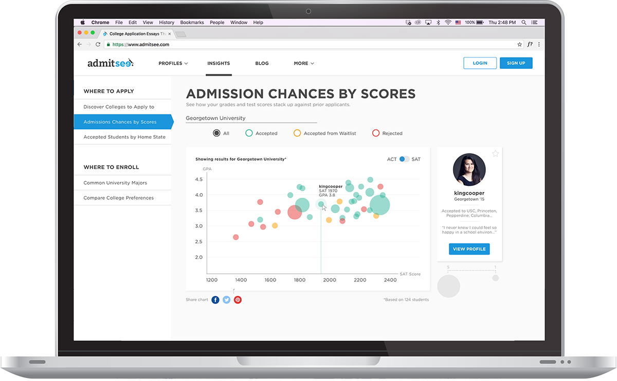 College application and admissions data